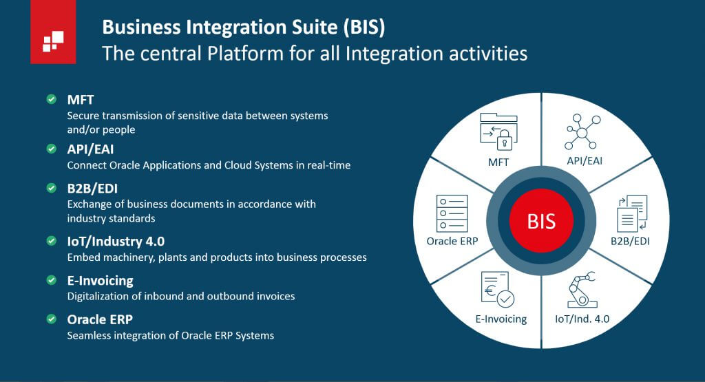 How Oracle users can succeed in digitizing cross-company value chains