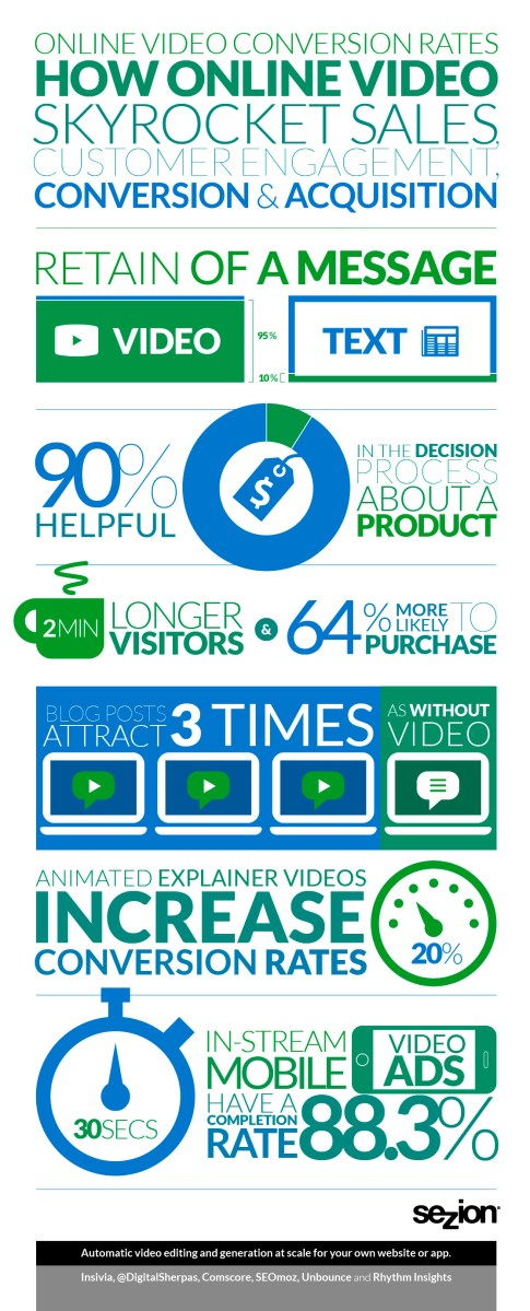 Infographic about how video can increase sales
