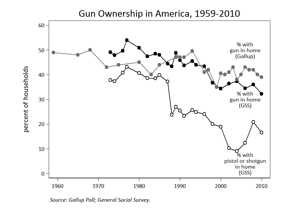 an argument against the use of firearms in america The united states has the largest number of guns in private hands of any  the  issue is whether or not it is lawful to impose stricter controls on gun usage.