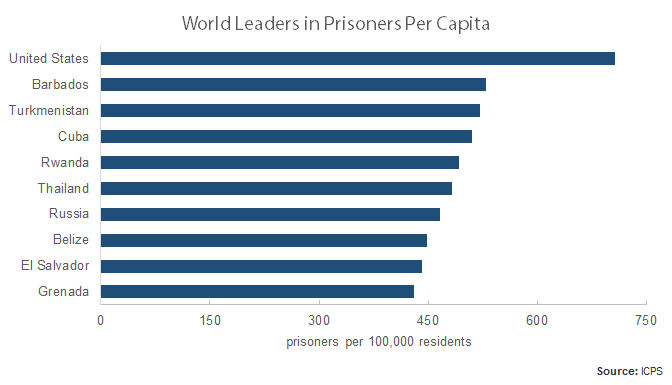 prisoners per capita