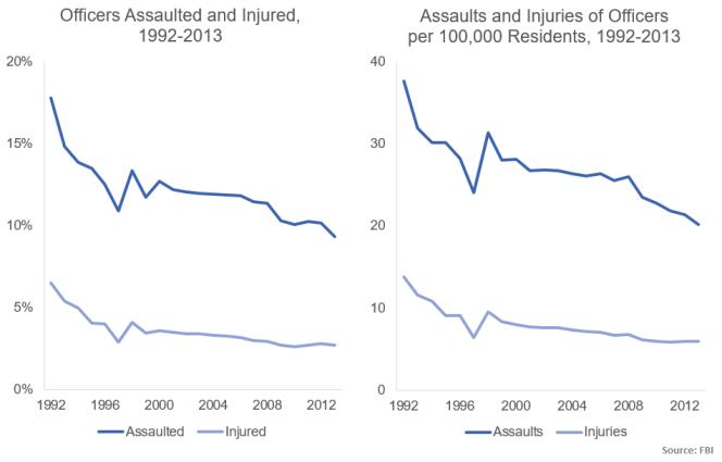 assaults and injuries 1992-2013 FBI LEOKA