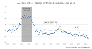 2013 was the safest year for American policing, relative to the population policed, since 1875.