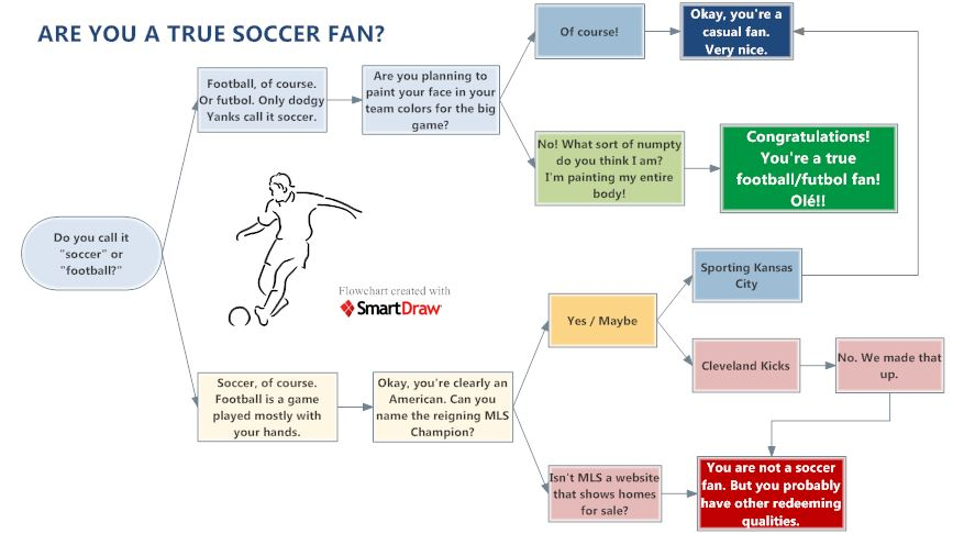 Soccer Flowchart Flowcharts Pinterest Flowchart - professional teacher resume