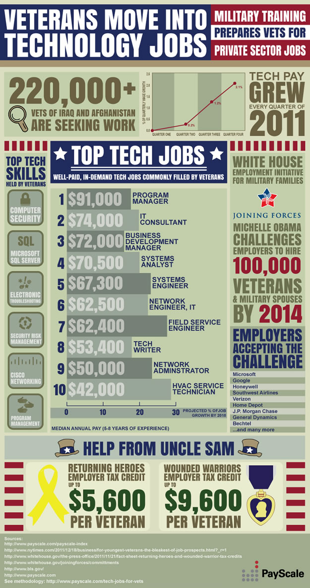 Veterans and Technology Jobs - Spark Hire