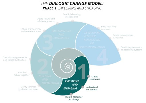 Dialogic-Change-Model_ENG_Phase1