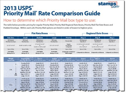 Free 2013 USPS Priority Mail Rate Comparison Guide - Stamps Blog