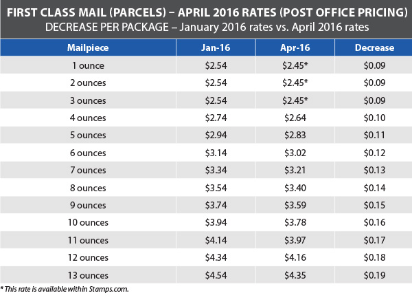 USPS Announces Postage Rate Decrease - Starts April 10, 2016
