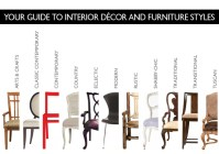 Interior Dcor and Furniture Styles  Explained
