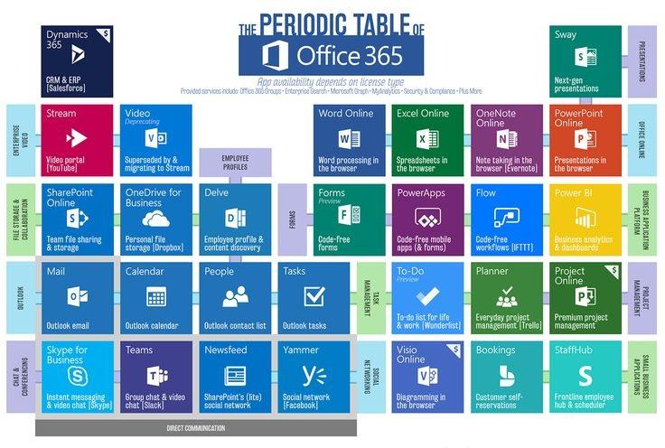 Office 365 Periodic Table \u2013 Microsoft Office 365 Ecosystem in a Glimpse