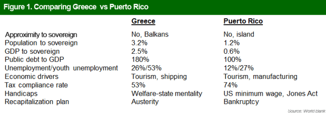 Puerto Rico vs Greece