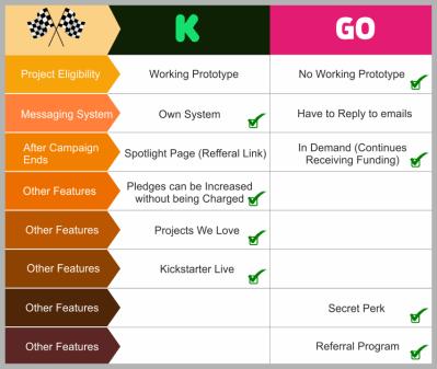 Kickstarter vs Indiegogo: which one to choose? (2019 Update)