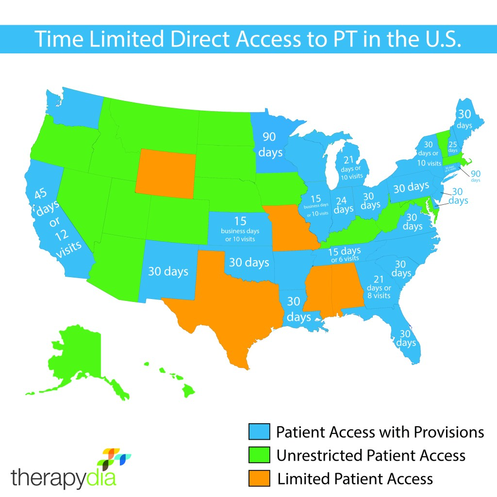 Physical therapy direct access time limit physician's referral physical therapist
