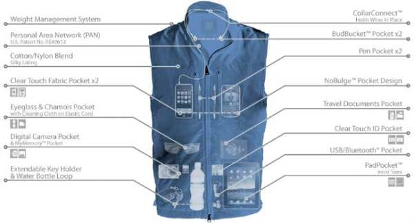 Scottevest Travel Vest for Men X-Ray View