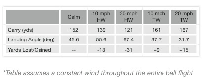 how wind directions affect carry LPGA Tour Stats