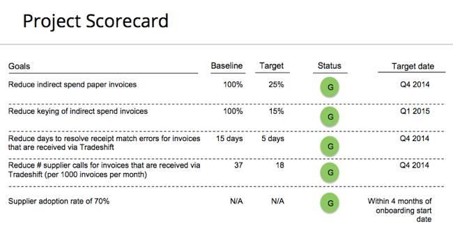 project management scorecard template yglesiazssa