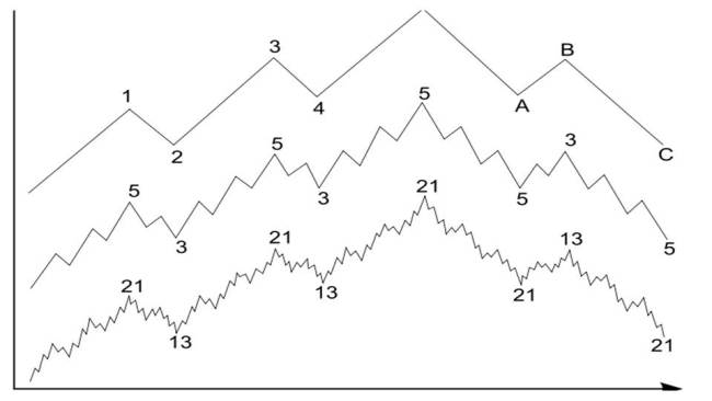 How Elliot Wave Works