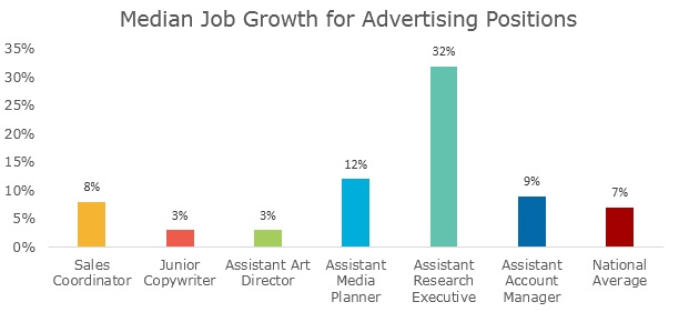 5 Facts About the World of Advertising \u2013 TransparentCareer Blog