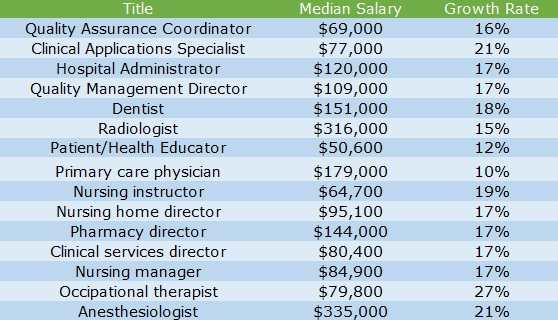 5 Facts About Working in the Healthcare Industry \u2013 TransparentCareer