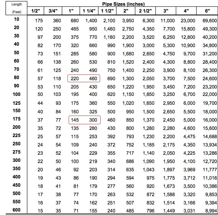 gas pipe chart - Aylaquiztrivia