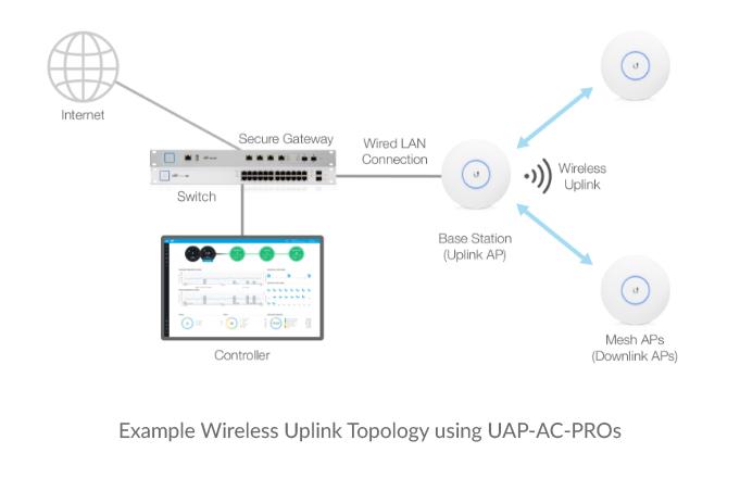 Example-Wireless-Uplink-Topology-using-UAP-AC-PROs-img - Ubiquiti