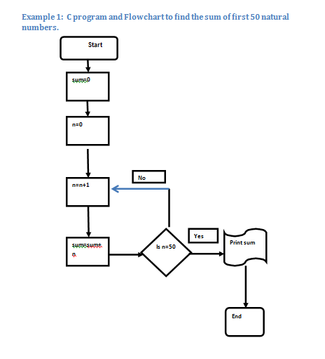 how to use flow chart diagram or programming chart