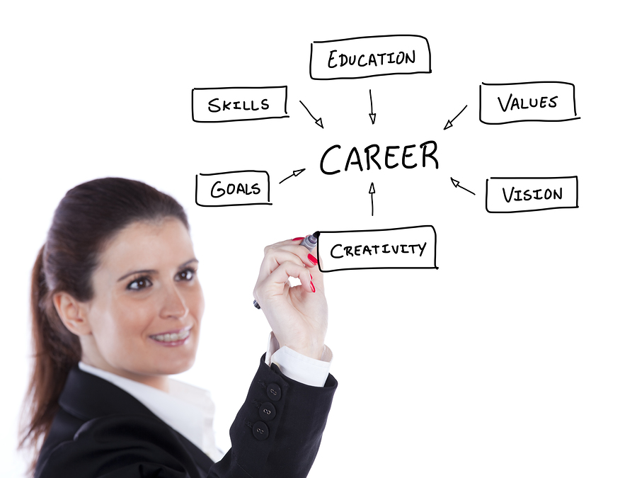 Career Goal Examples Top 6 Achievable Career Goals - Career Goal Examples