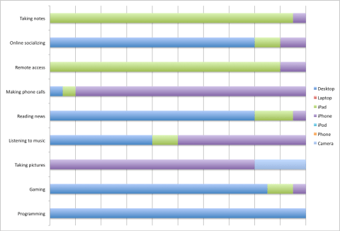 Chart breakdown of a possible fit for the iPad in my usage