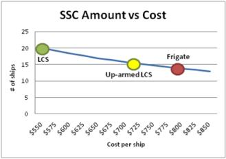 SSC graph