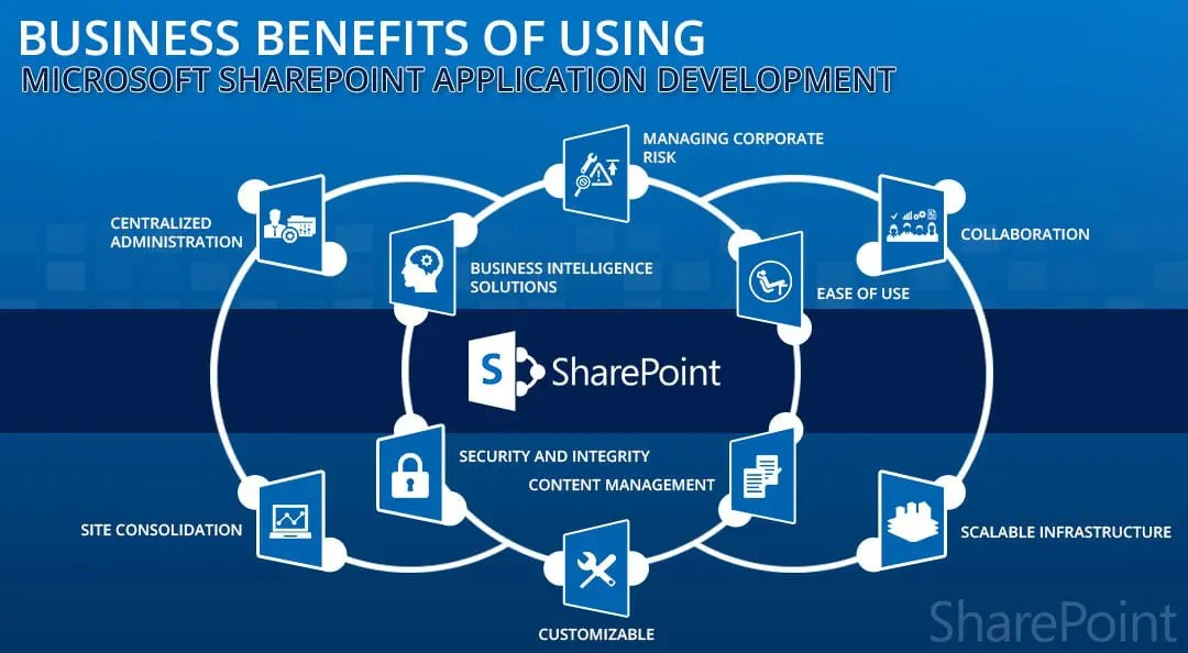 10 Key Business Benefits Of using Microsoft SharePoint application - microsoft sharepoint