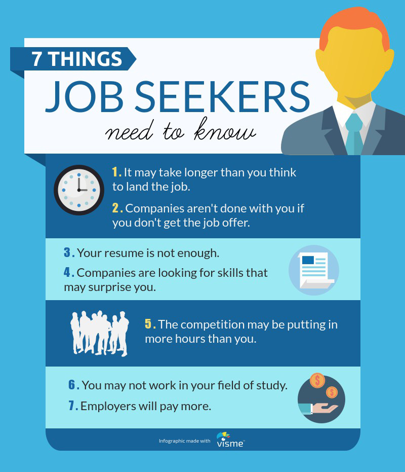 14 Things Every Job Seeker and Recruiter Must Know Visual - examples of follow up letters after sending resume