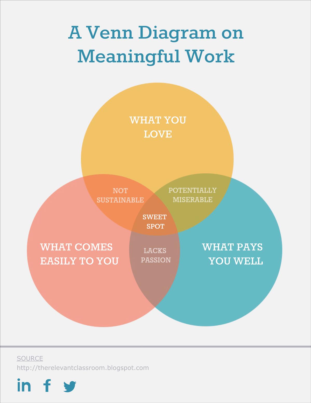 three circle venn diagram template free