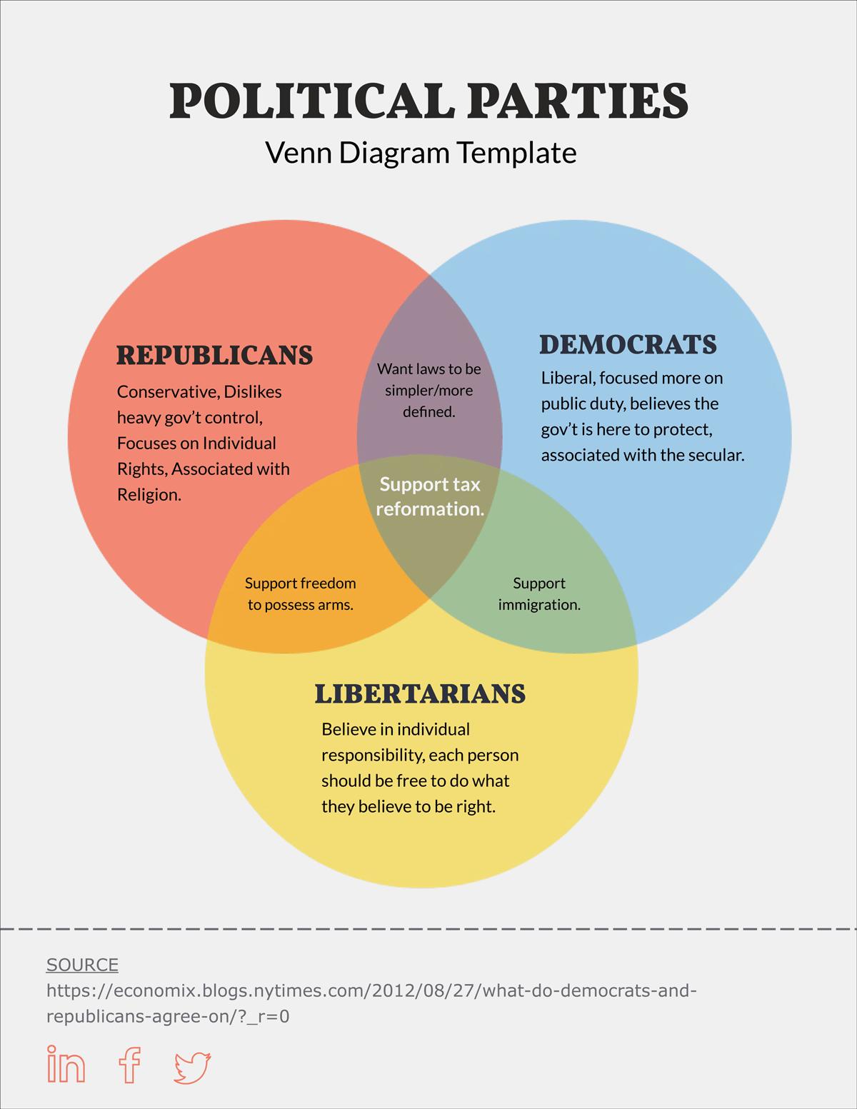 venn diagram template color