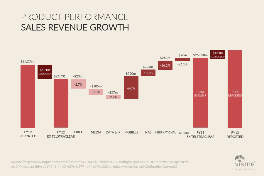 44 Types of Graphs and How to Choose the Best One for Your Data - waterfall chart