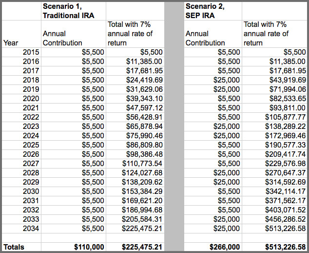 When Should You Consider a SEP-IRA? - Wealthfront Knowledge Center