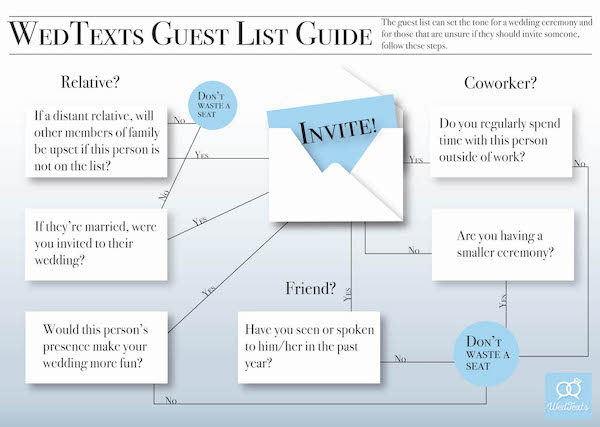 How to Create a Wedding Guest List - Step by Step Guide - Step-by