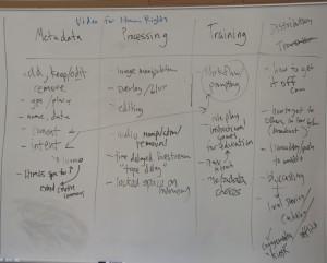 Whiteboard Brainstorming