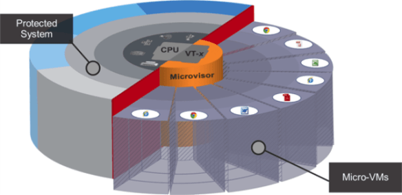 innovations-micro-virtualization