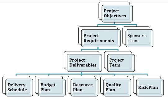 Project Management Guide - Project Planning Overview - project planning