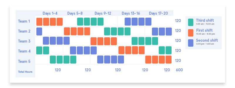 How To Make 24/7 Shift Schedule Patterns Work (With 5 Examples)