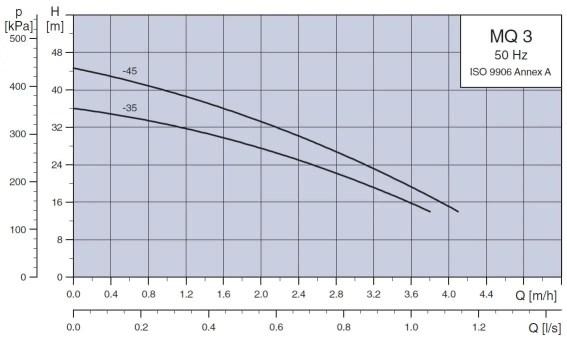 Grafic de functionare pompa Grundfos MQ 3-35 MQ 3-45