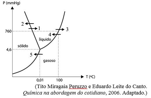 O Diagrama De Fases Da Agua Esta Representado Na Figura