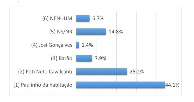 São Gonçalo do Amarante RN;Paulinho lidera pesquisa em São Gonçalo do Amarante
