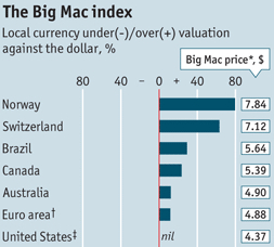 The Big Trac Index