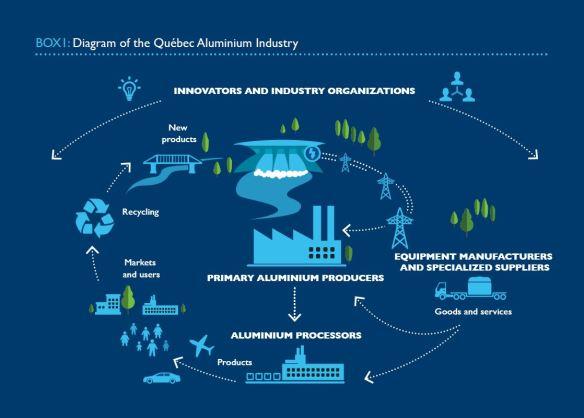 JAIMEQUEBEC Quebec Aluminium Industry