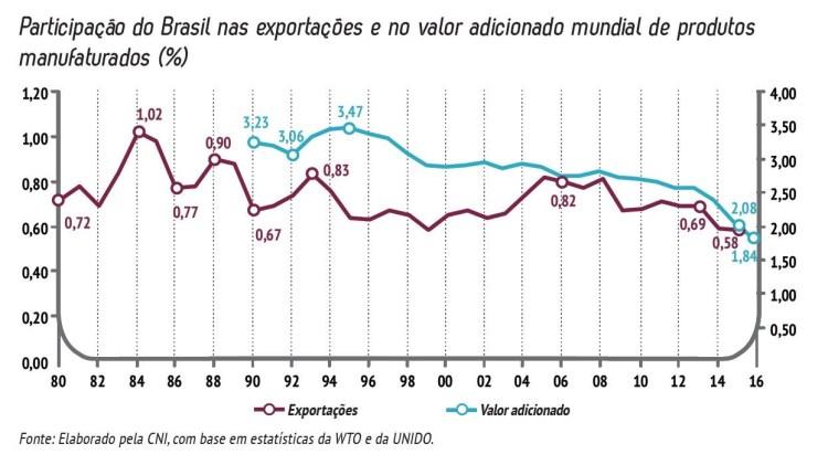 grafico_brasil_exportacoes