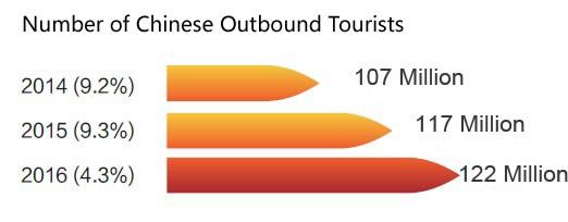 grafico_turistas_chineses