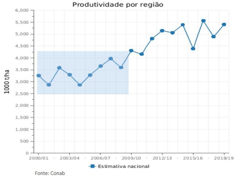 gráfico_produtividade_conab