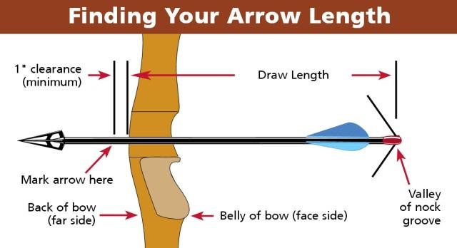Building Your Own Custom Arrows