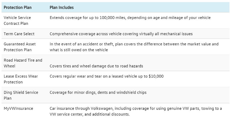 2016 Volkswagen Warranty Coverage and Plans