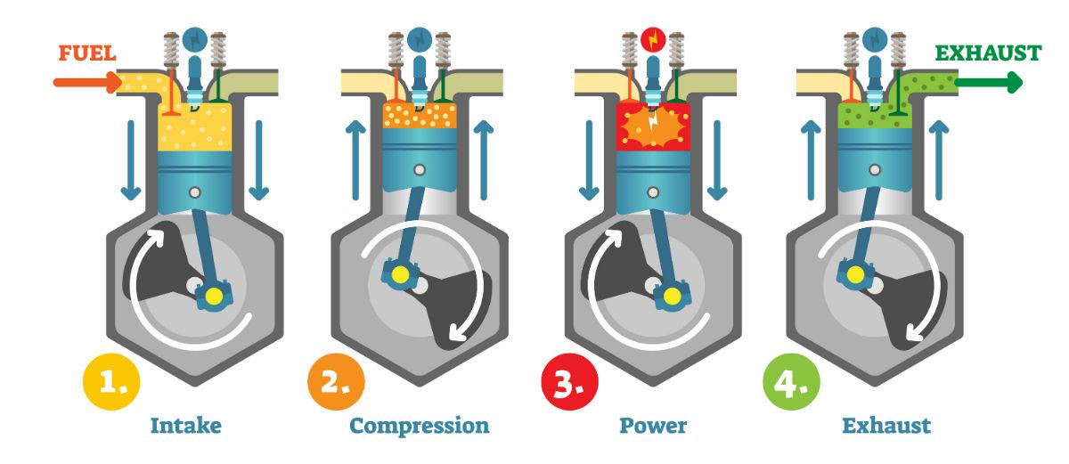Auto School 1 How Does My Engine Work? Friendly Kia